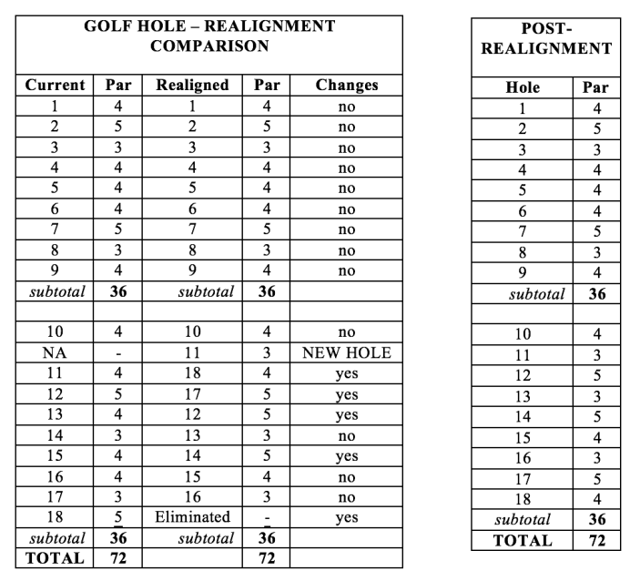 Golf Hole Realignment Comparison